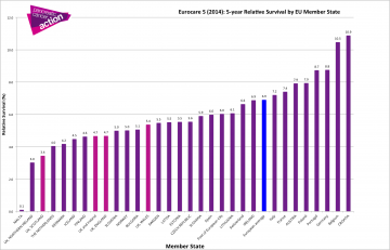 EU pancreatic cancer 5 year survival by member state