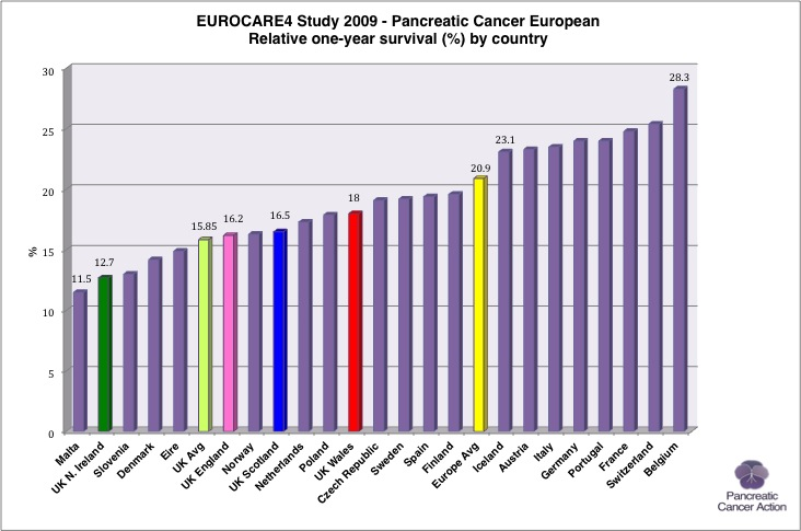 Cancer survival rates uk 2014
