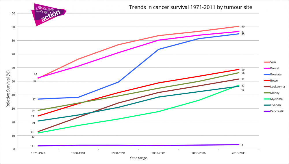 Graph showing trends in cancer survival by tumour site