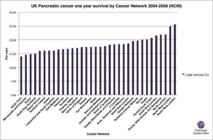 Survival time pancreatic cancer patients recipes