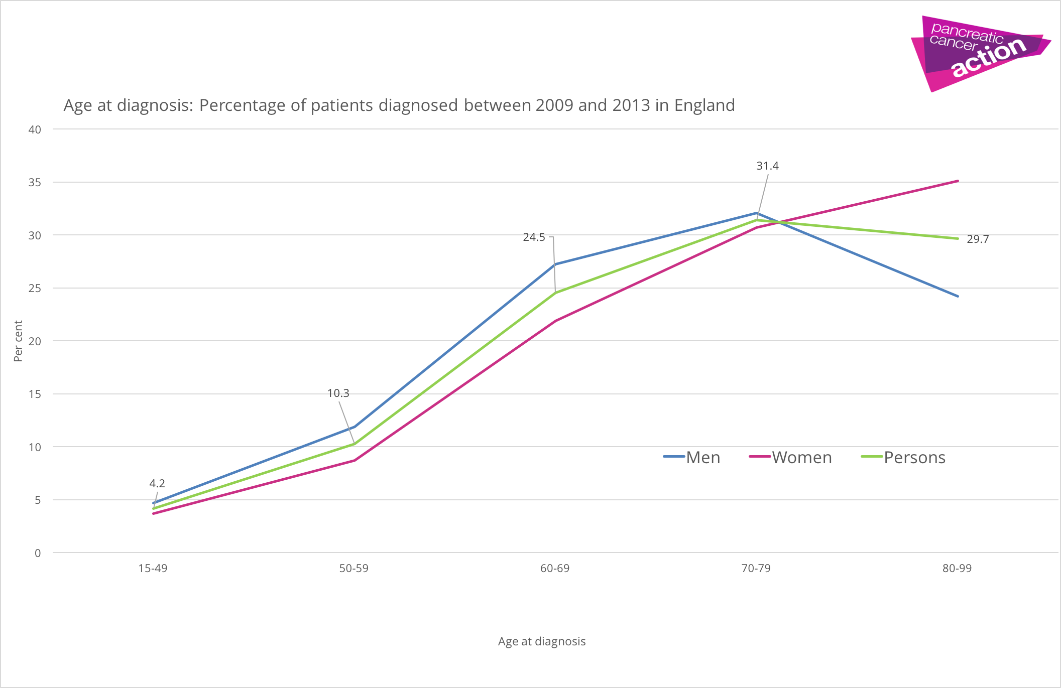 graph showing pancreatic cancer diagnosis by age group in England between 2009 and 2013