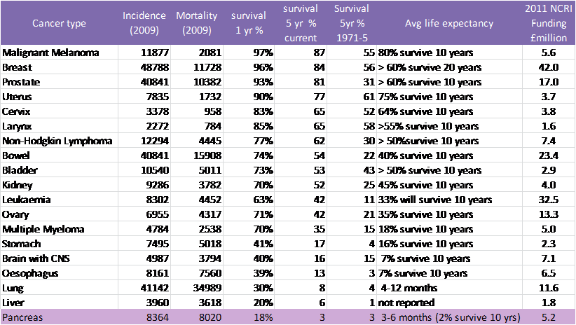 Cancer site mort, survival, life expectancy, NCRI funding to 2011