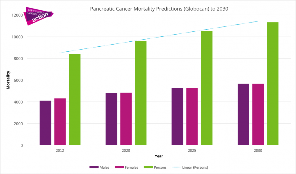Globoscan mortality predictions graph
