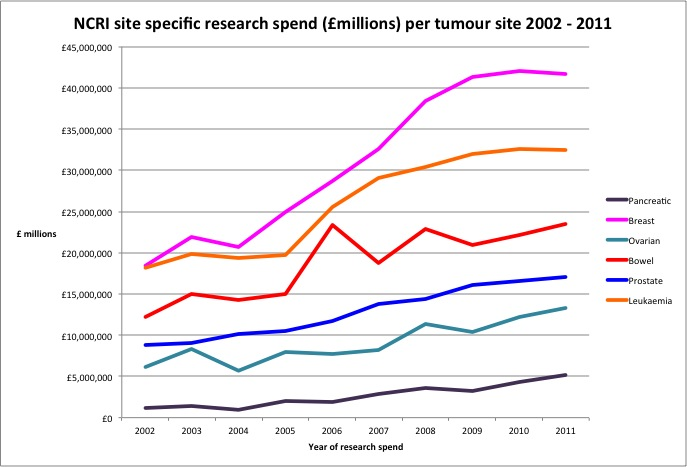 NCRI spend per tumour site 2002 to 2011