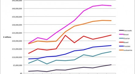 NCRI-spend-per-tumour-site-2002-to-2011