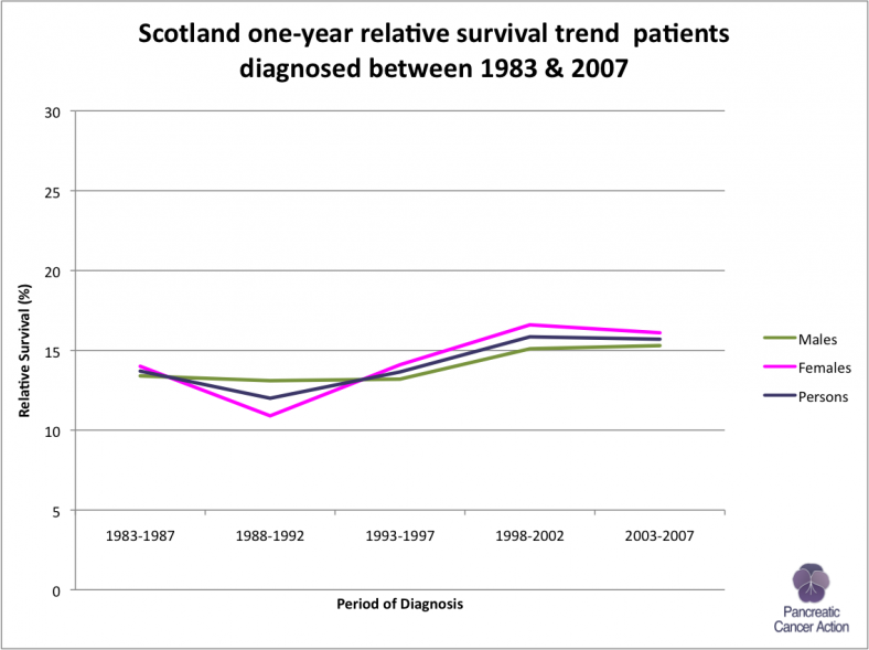 Scotland-1-yr-relative-survival-trends