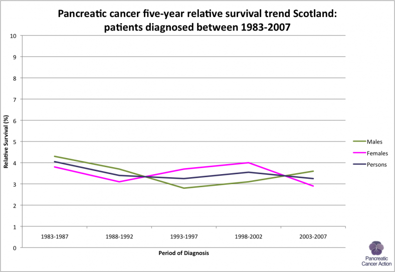 Scotland-5-yr-rel-survival-trend