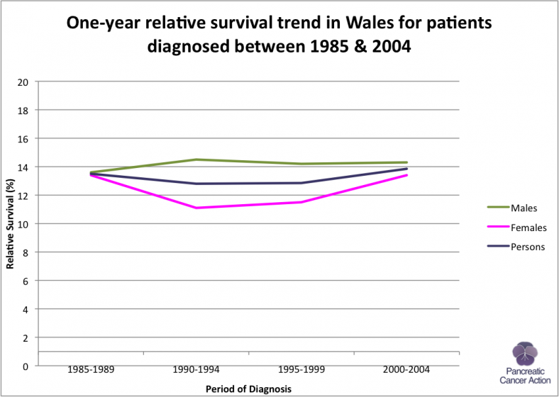 Wales 1 Year Survival Trend