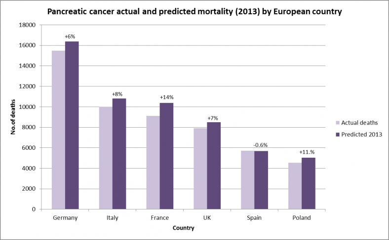 2013 predicted pancreatic cancer mortality Europe