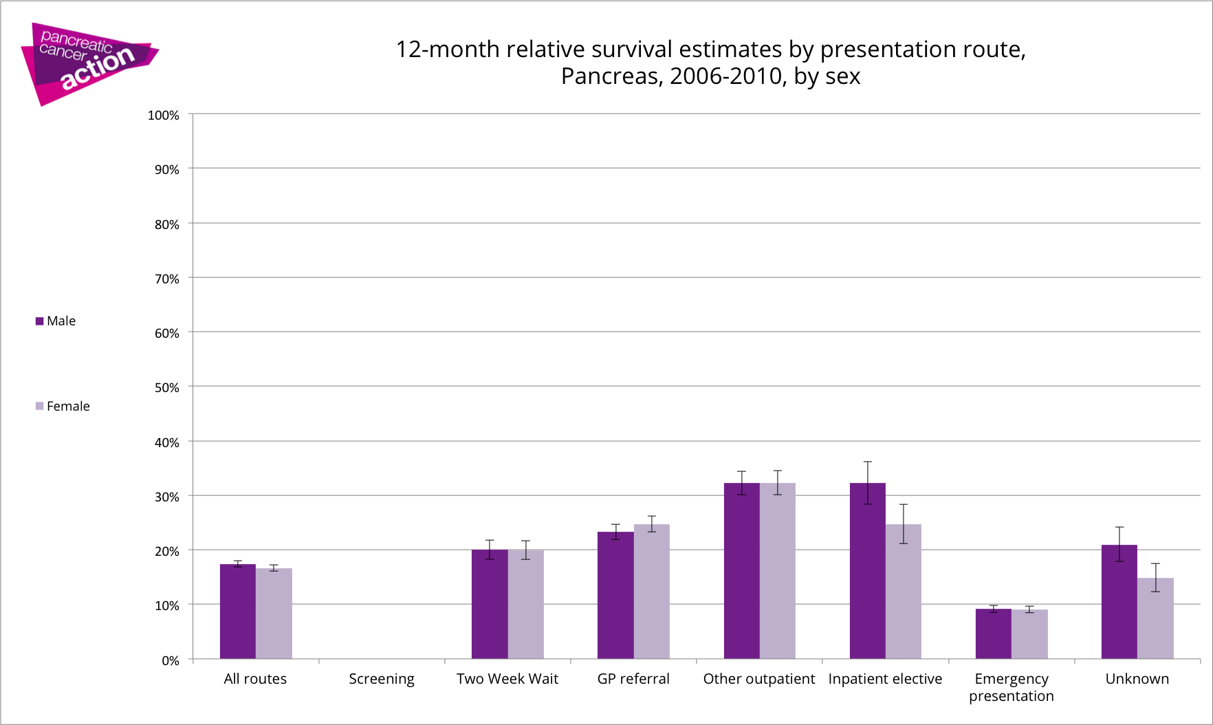 Graph 1 yr survival by route to diagnosis