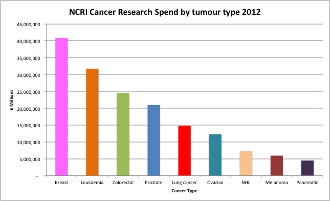 Spending on other cancers is significantly greater than for pancreatic cancer