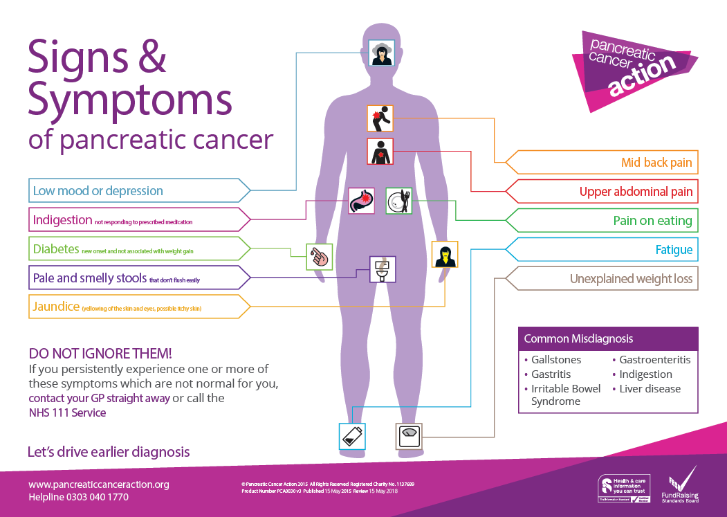 pancreatic cancer symptoms poster