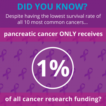 Letter To Mp Cancer Research Inequalities