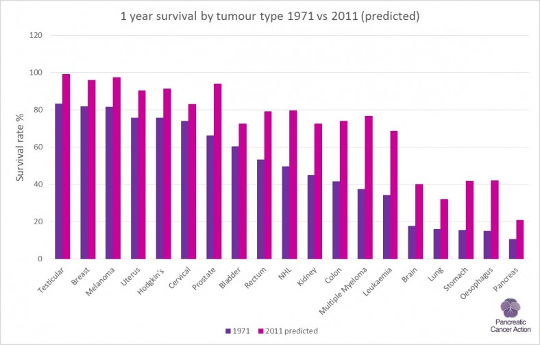 1 yr cancer survival by tumour site 1971 vs 2011