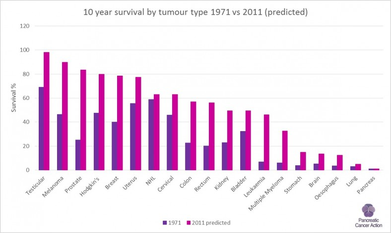10 year cancer survival by tumour site 1971 vs 2011