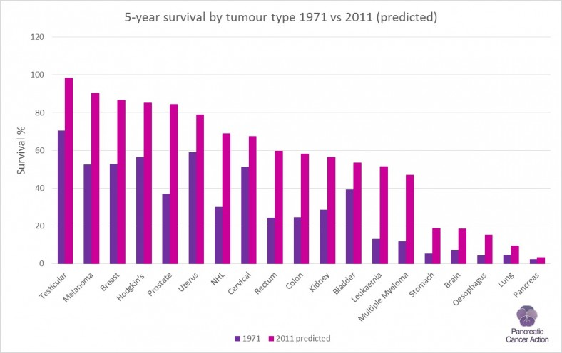 5- year cancer survival by tumour site 1971 vs 2011
