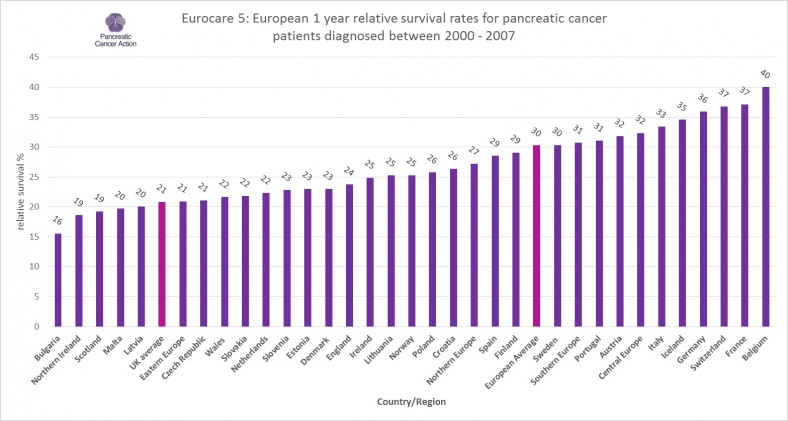 European pancreatic cancer 1 year survival by country graph