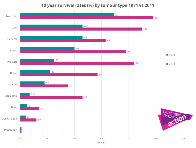 10 yr survival by tumour site 1971 vs 2011 v2