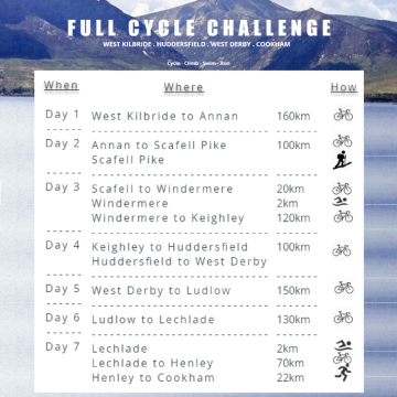 Full Cycle Challenge - the route!