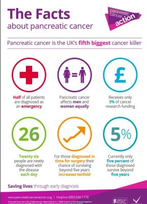 PCA Facts poster