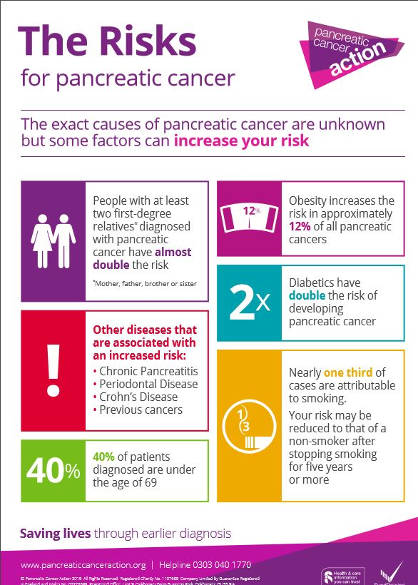 pancreatic cancer under 40