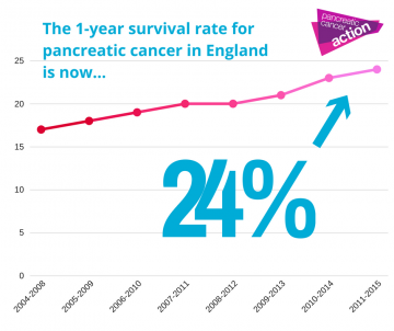 A graph showing 1% increase in pancreatic cancer survival rates