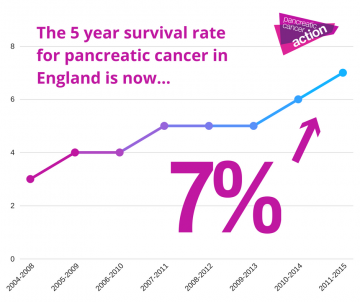 A graph showing 5 year increase in pancreatic cancer survival rates to 7% in England