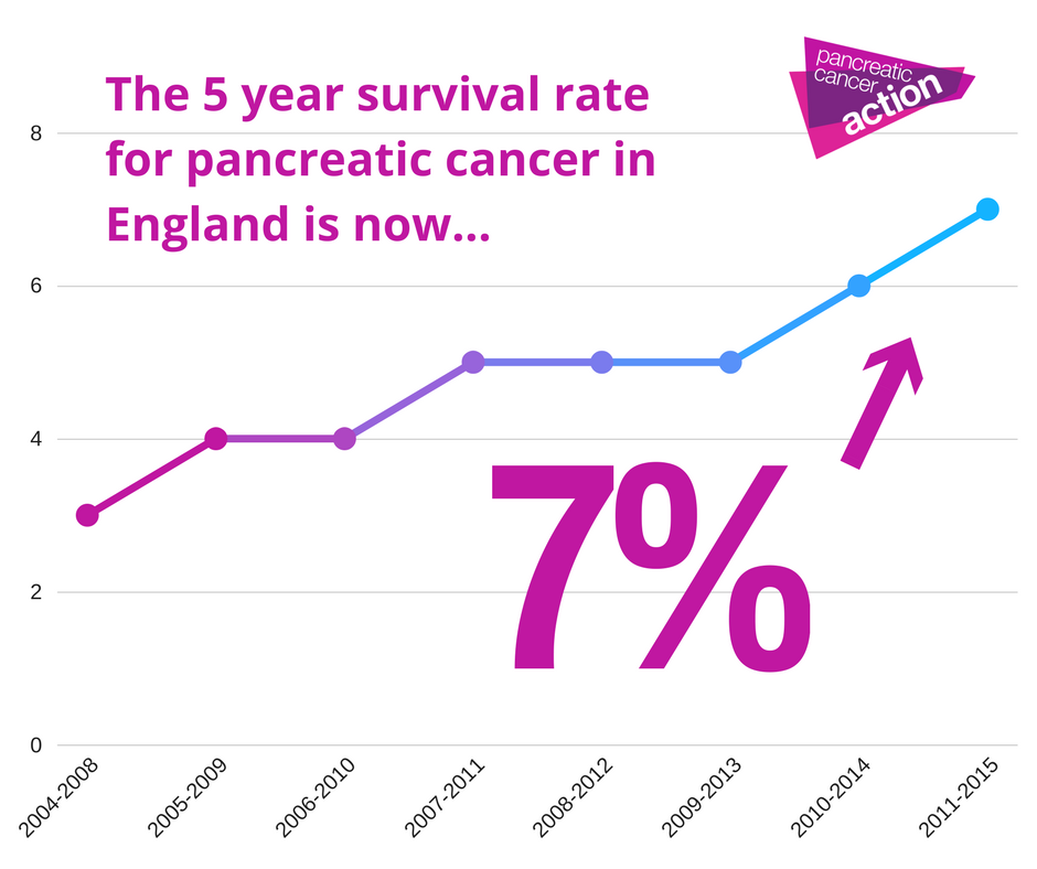 5year increase in survival rates for pancreatic cancer