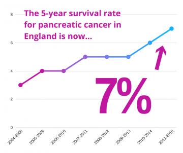 7% statistic survival rate