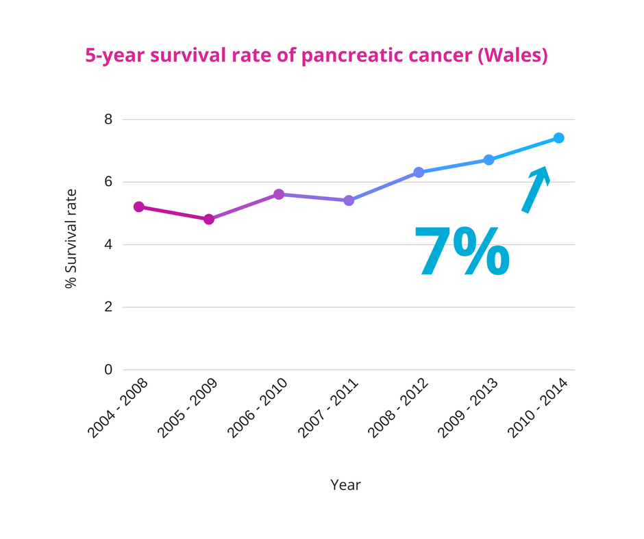 pancreatic cancer recovery)
