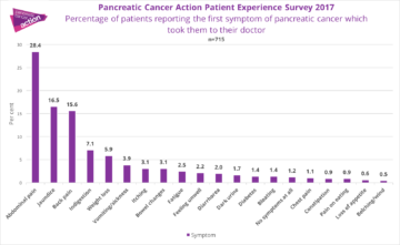 A graph depicting the percentage of patients reporting the first symptom of pancreatic cancer which took them to their doctor
