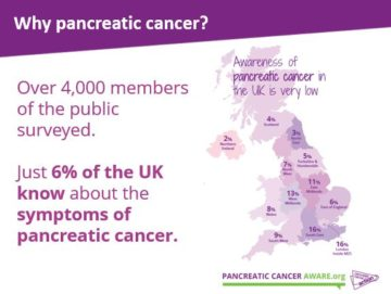 An image detailing awareness of pancreatic cancer across the UK.