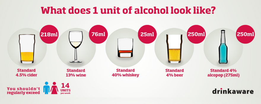 What does one unit of alcohol look like?