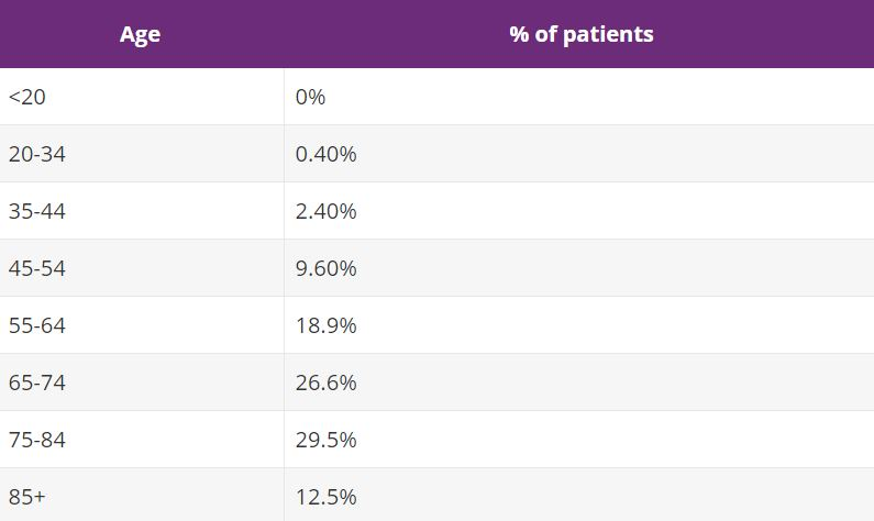 A table depicting the percentage of patients in relation to their age of pancreatic cancer - myths