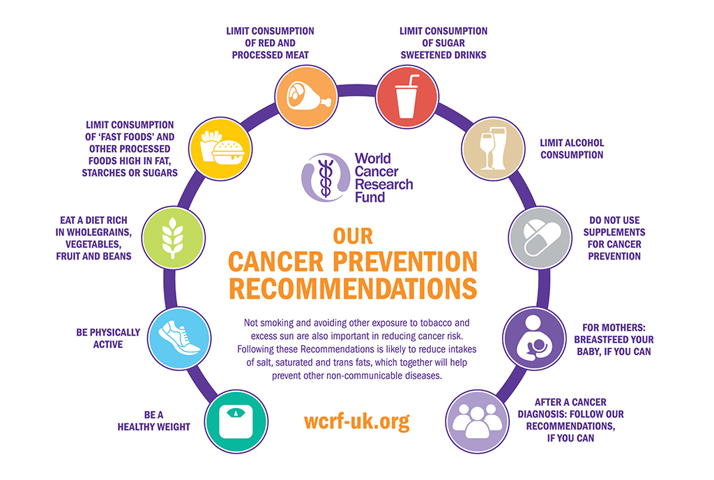 A diagram to represent the 10 key recommendations in the blueprint to beat cancer by WCRF