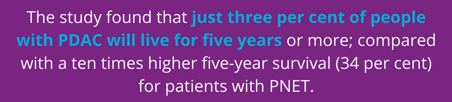 Just 3% of patients will survive after 5 years of pancreatic cancer