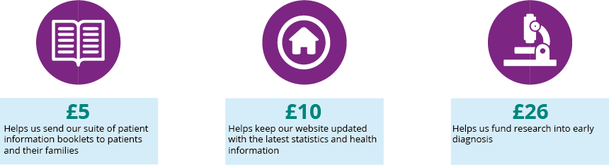 Online donation - how small donations help Pancreatic Cancer Action