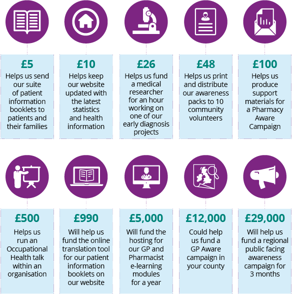 How your donations help Pancreatic Cancer Action