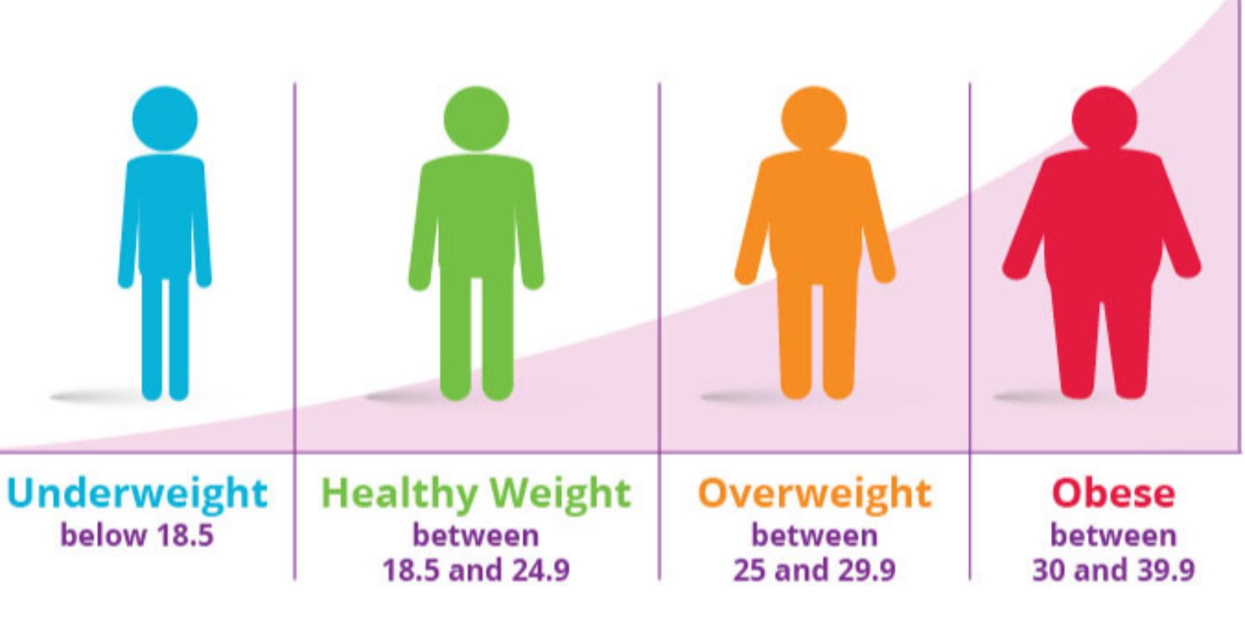 Pancreatic cancer weight gain.