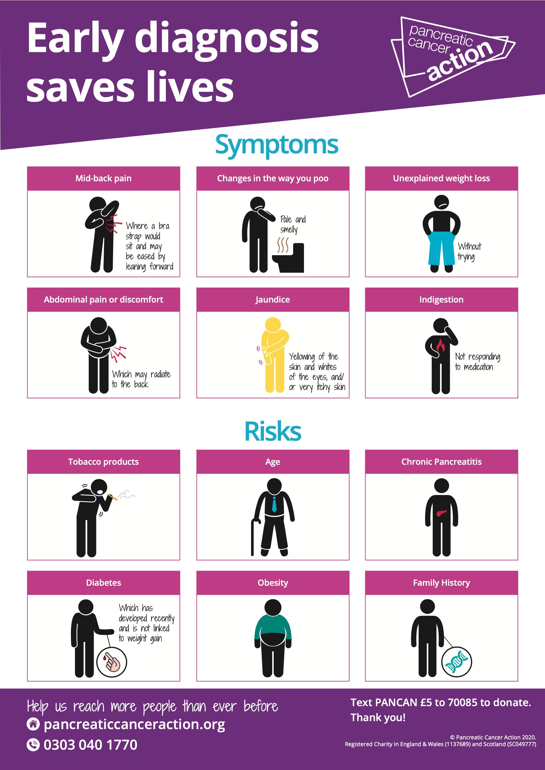 Cancer jaundice abdominal pain