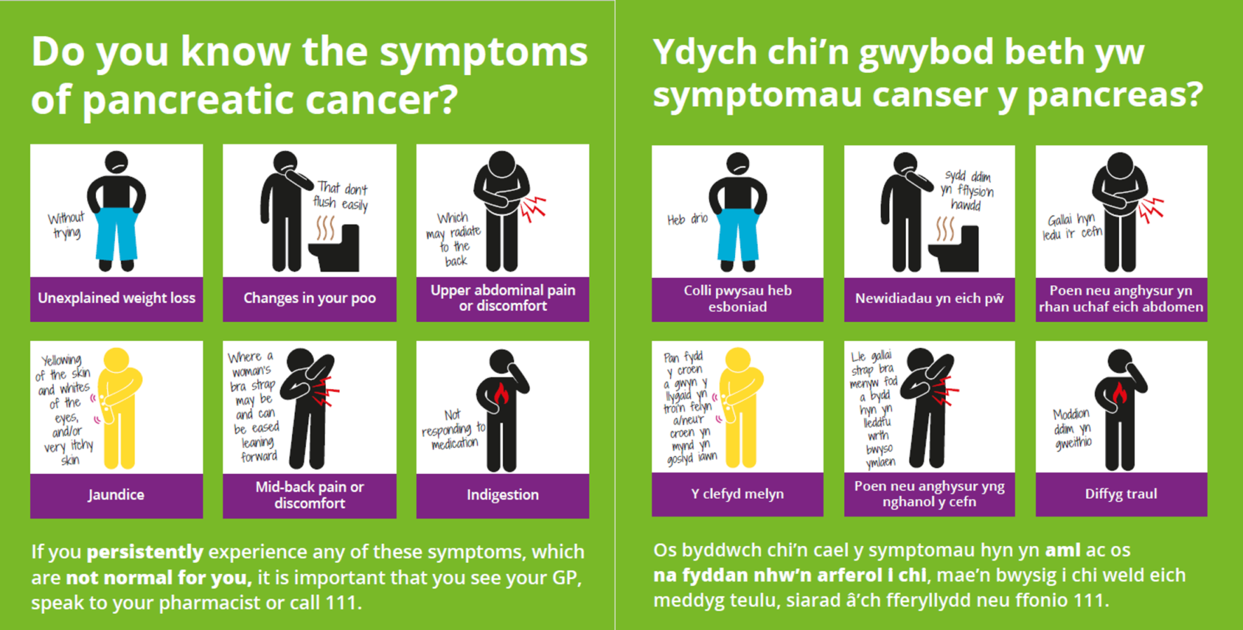 A poster showing the 6 common symptoms of pancreatic cancer include: Unexplained weight loss, changes in the way you poo, upper abdominal pain or discomfort, jaundice, Mid-back pain or discomfort and indigestion.